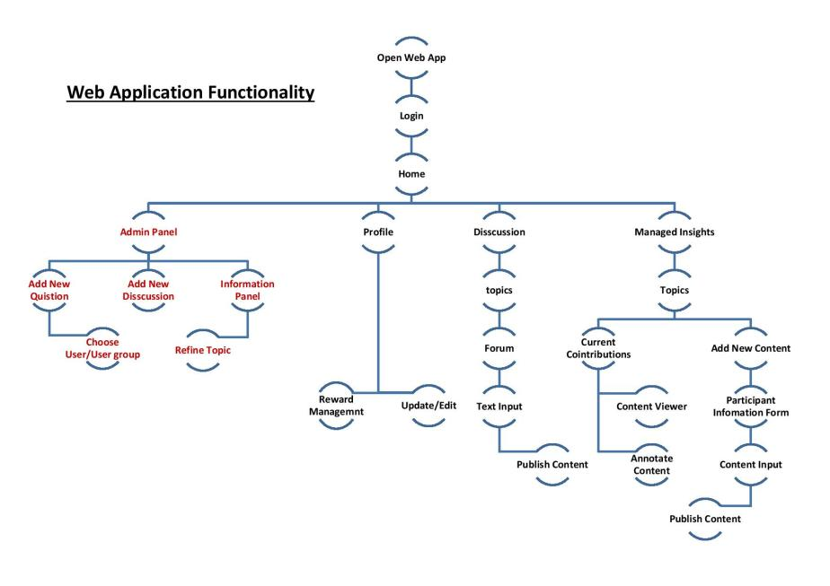 Web Appliocation Fuctionality map-page-001